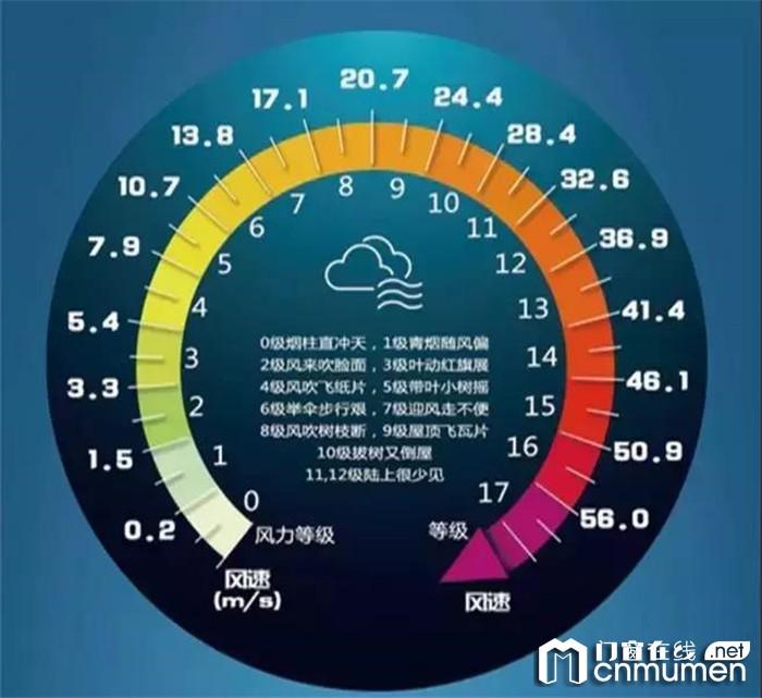 在台风频发的季节,汉森门窗与您一起守护美好家园!