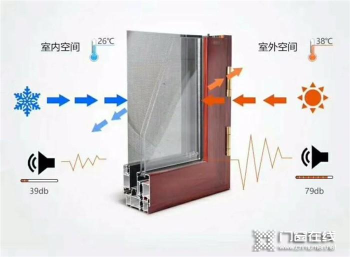 富轩今日门窗小知识科普:中空隔热玻璃为什么要冲氩气?
