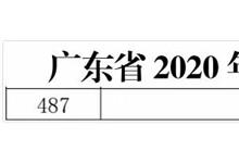 权威认证!德技优品门窗获广东省高新技术企业认定