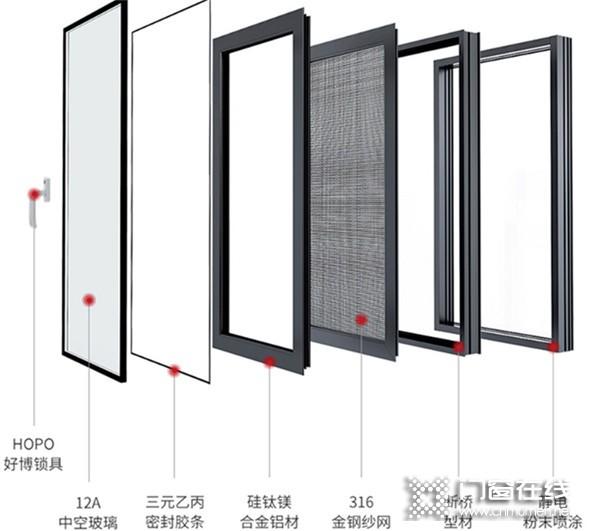 盘点四川门窗十大知名品牌 三禾门窗质量怎么样 产品评测_4